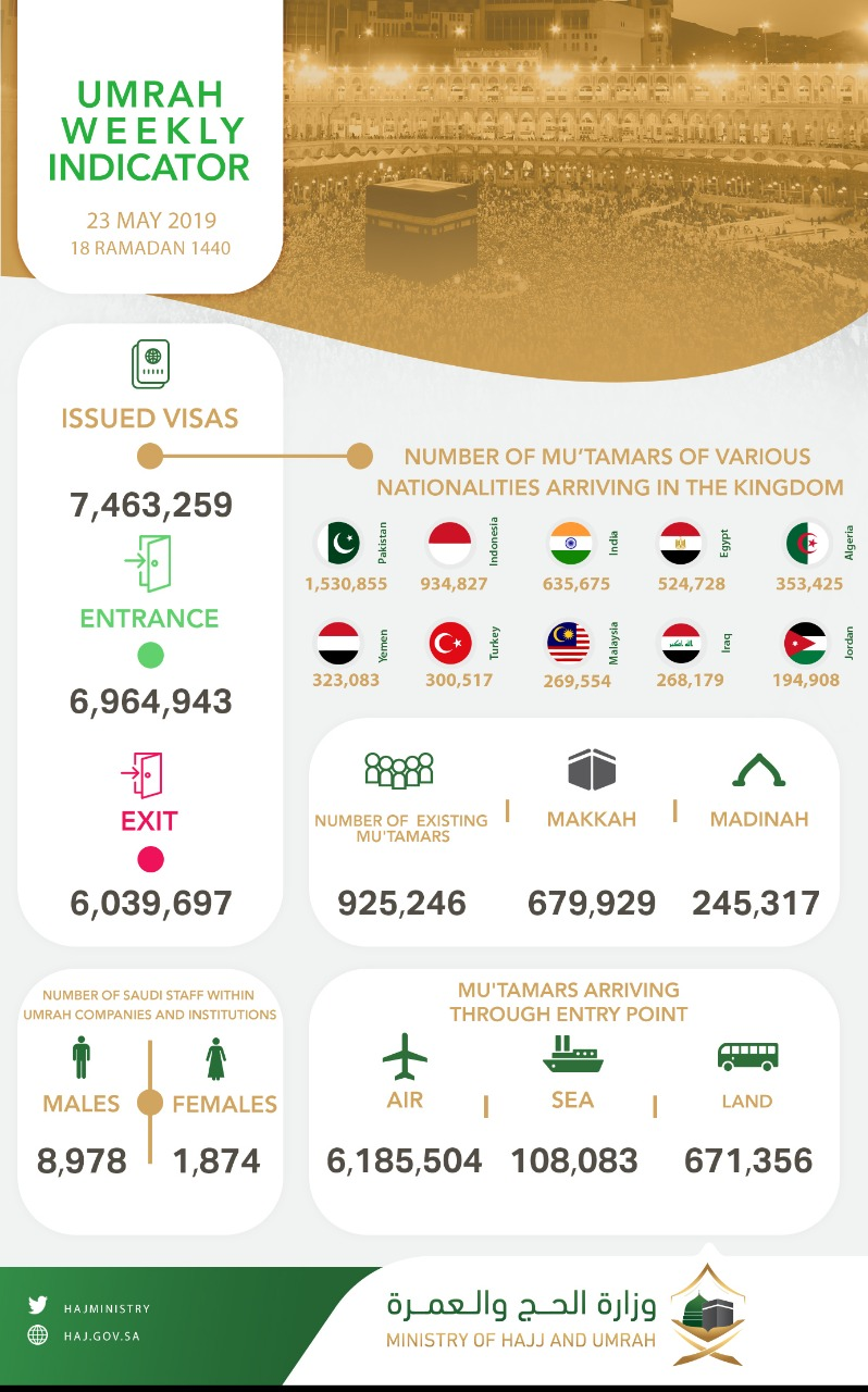 Umrah Weekly Indicator: Kingdom receives over 6,9 million pilgrims and issues 7,4 million visas